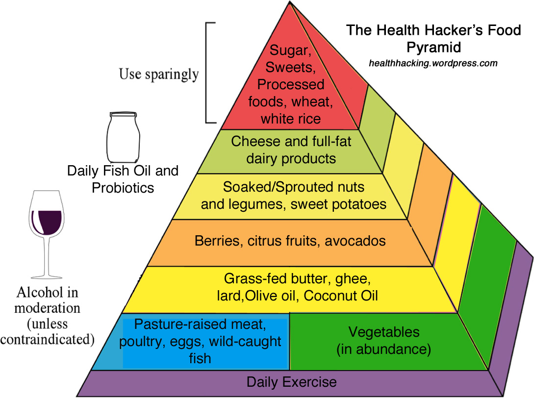 The Evolution of the USDA Food Pyramid: An Unsound