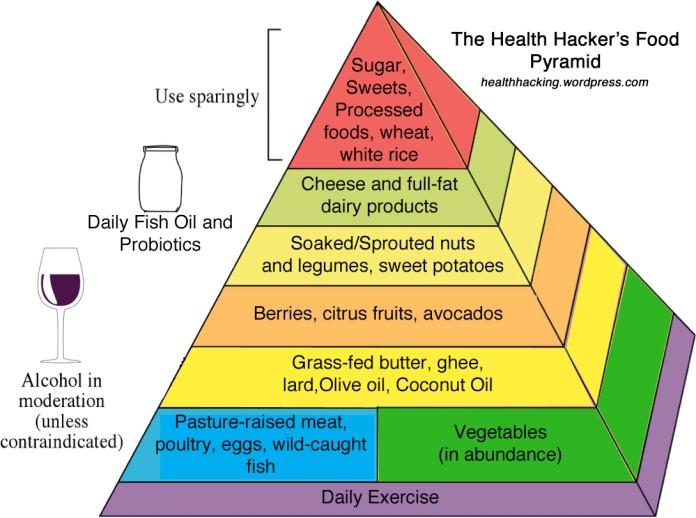 hh_food_pyramid